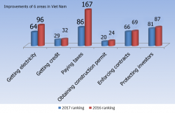 Doing Business: VN moves up 14 notches in business environment